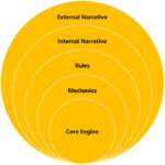 Five Levels of Communication through Game Development