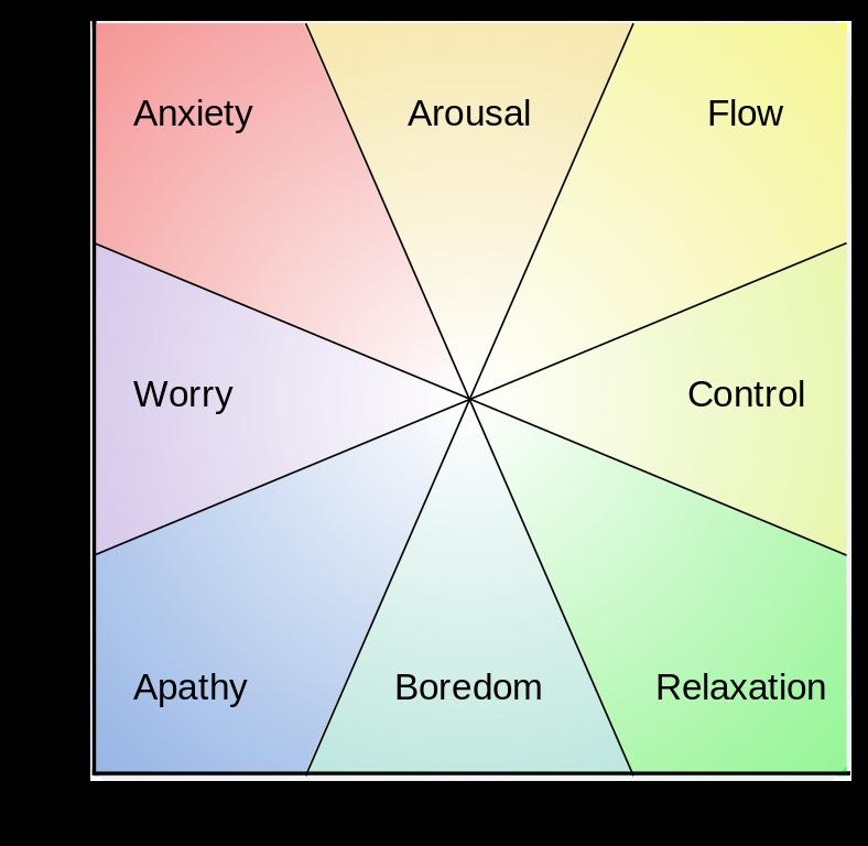 Mihaly Csikszentmihalyi Flow Model